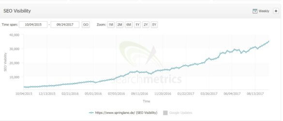 Screenshot: SEO Visibility von springlane.de in der Searchmetrics Suite