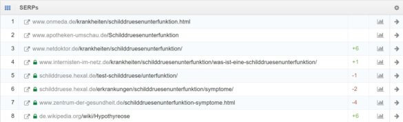 Screenshot: SERPS Keyword Schilddrüsenunterfunktion lt. Sistrix