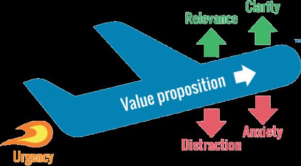 Eine Grafik mit allen Bestandteilen des LIFT-Modells