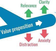 Grafik: Faktoren des LIFT-Modells