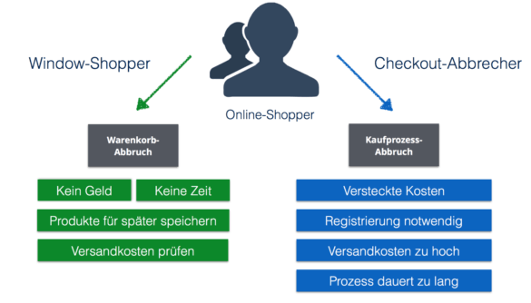 Grafik: Warenkorb vs. Checkout