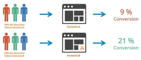 Grafik: Ein A/B-Test Setup