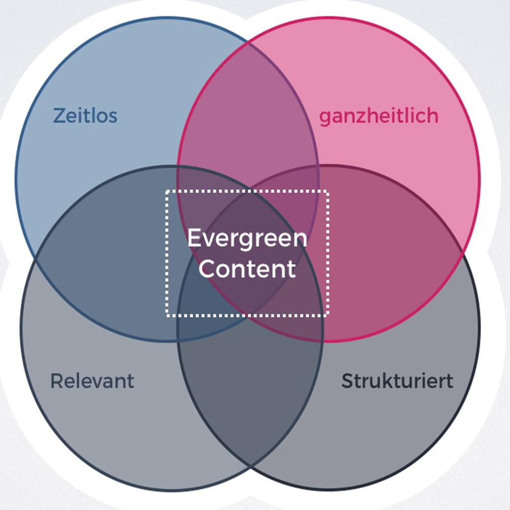 Grafik: Evergreen Content