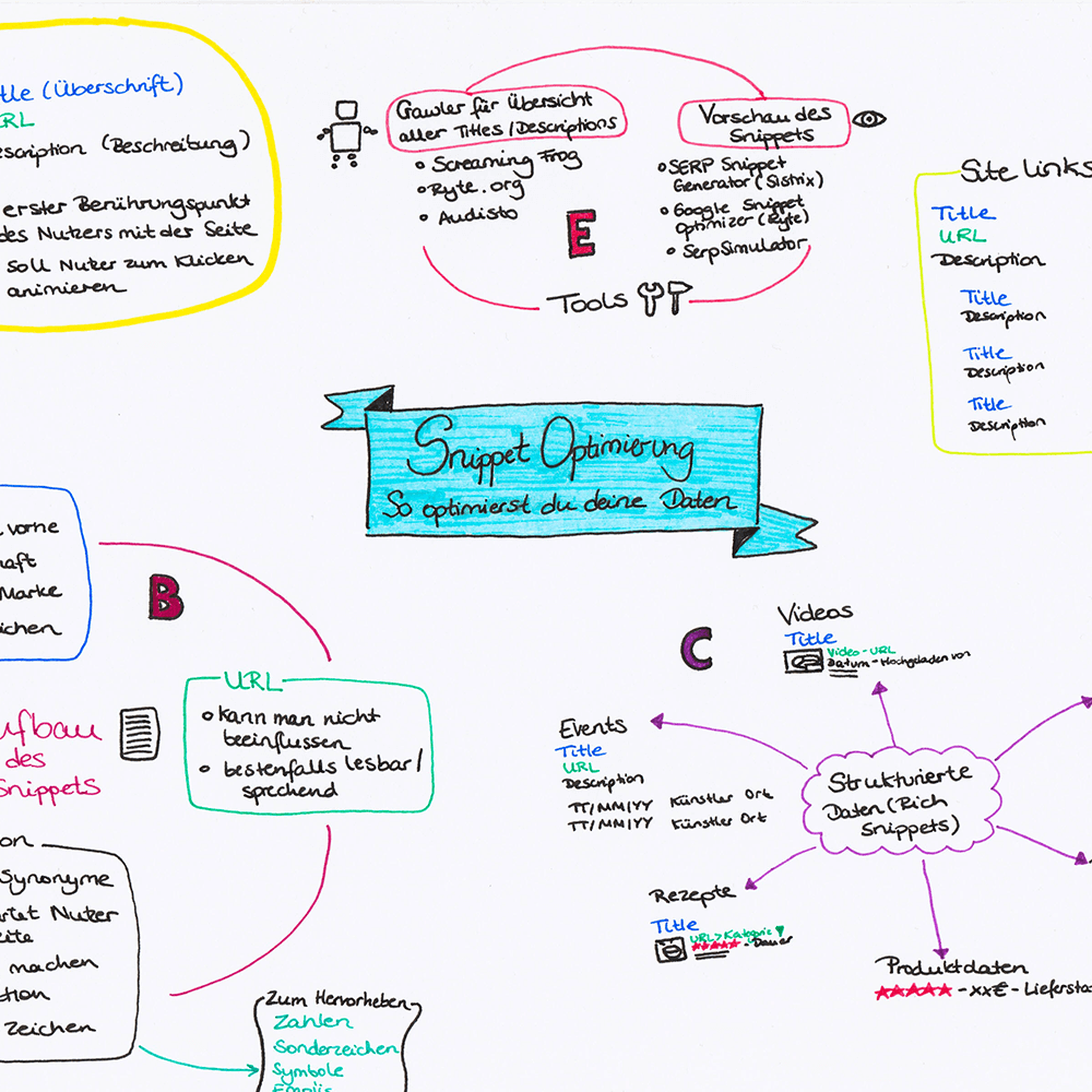 Sketchnote: Snippet-Optimierung