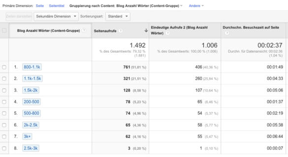 Screenshot: Die Wörterzahl in Google Analytics