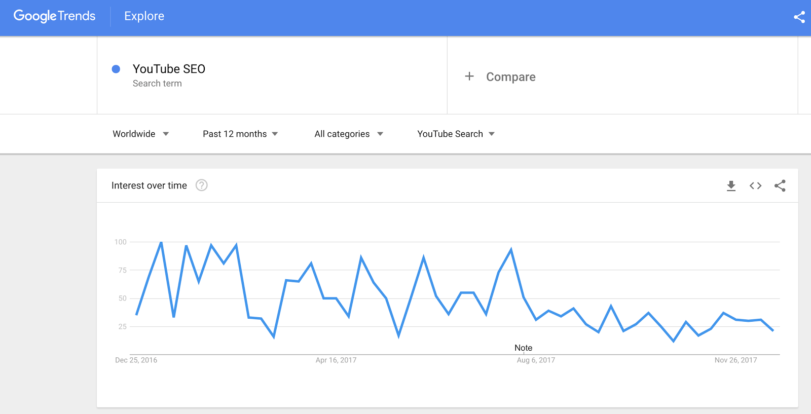 Screenshot: Die Google Trends