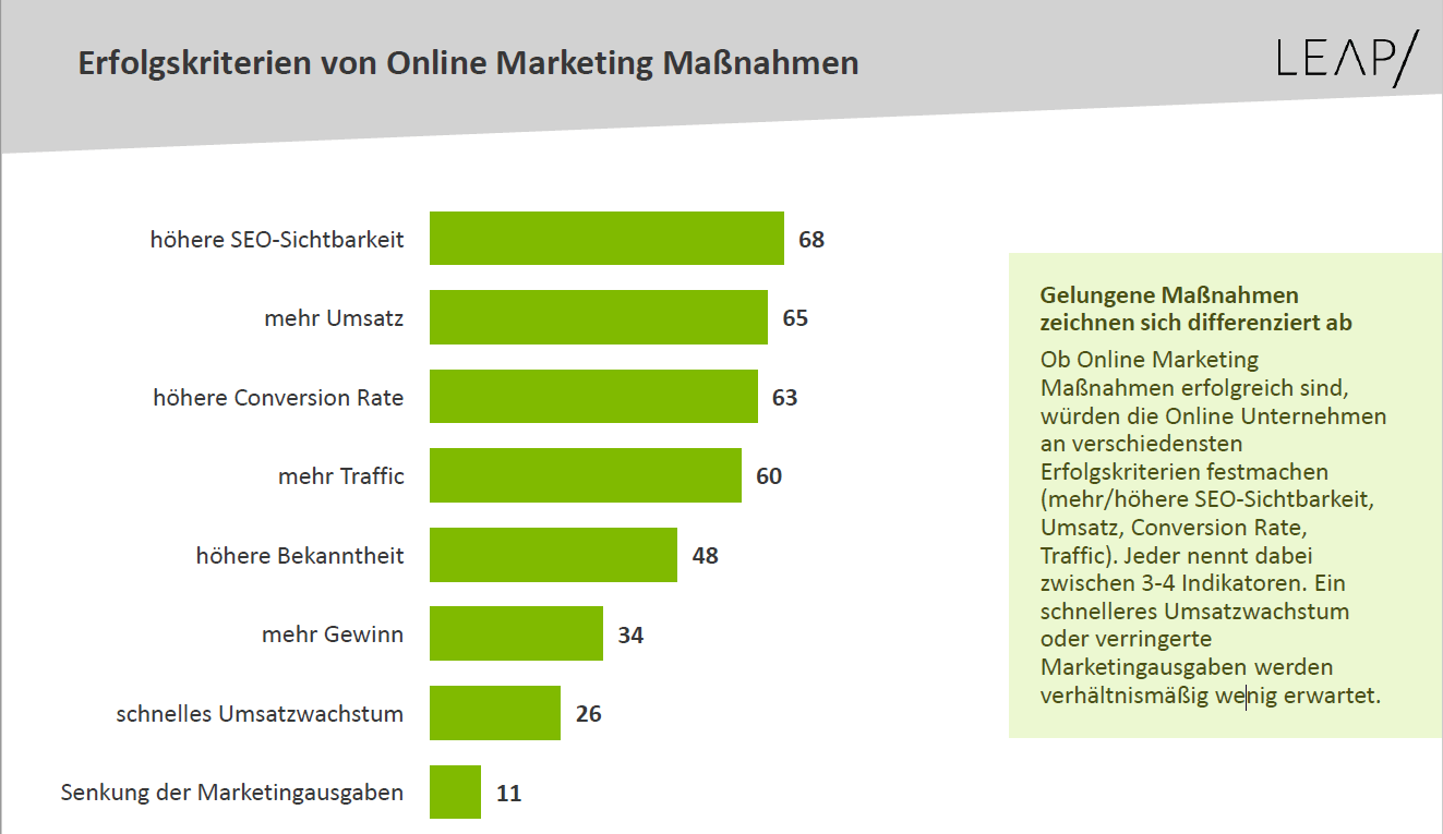 Grafik: Die wichtigsten KPIs im Online-Marketing