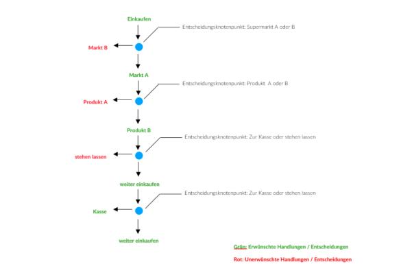Grafik: Entscheidungsarchitektur im Supermarkt 1