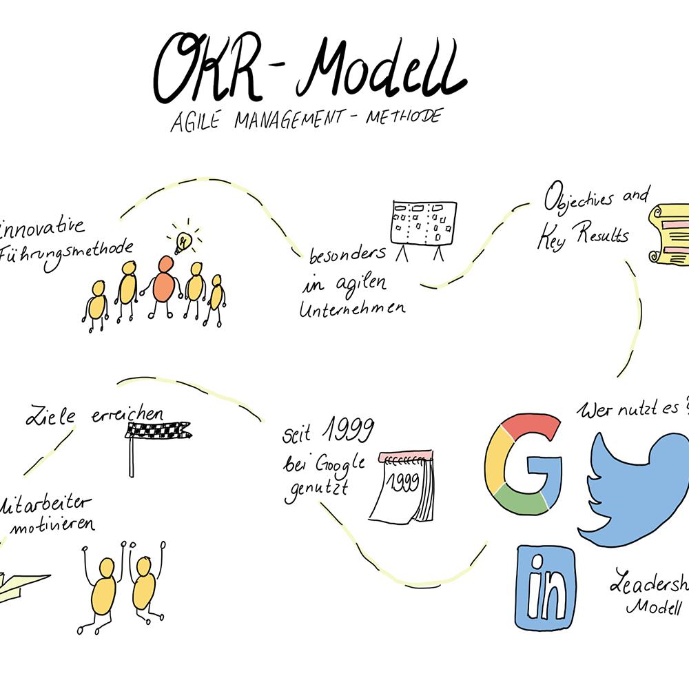 Sketchnote: Das OKR Modell