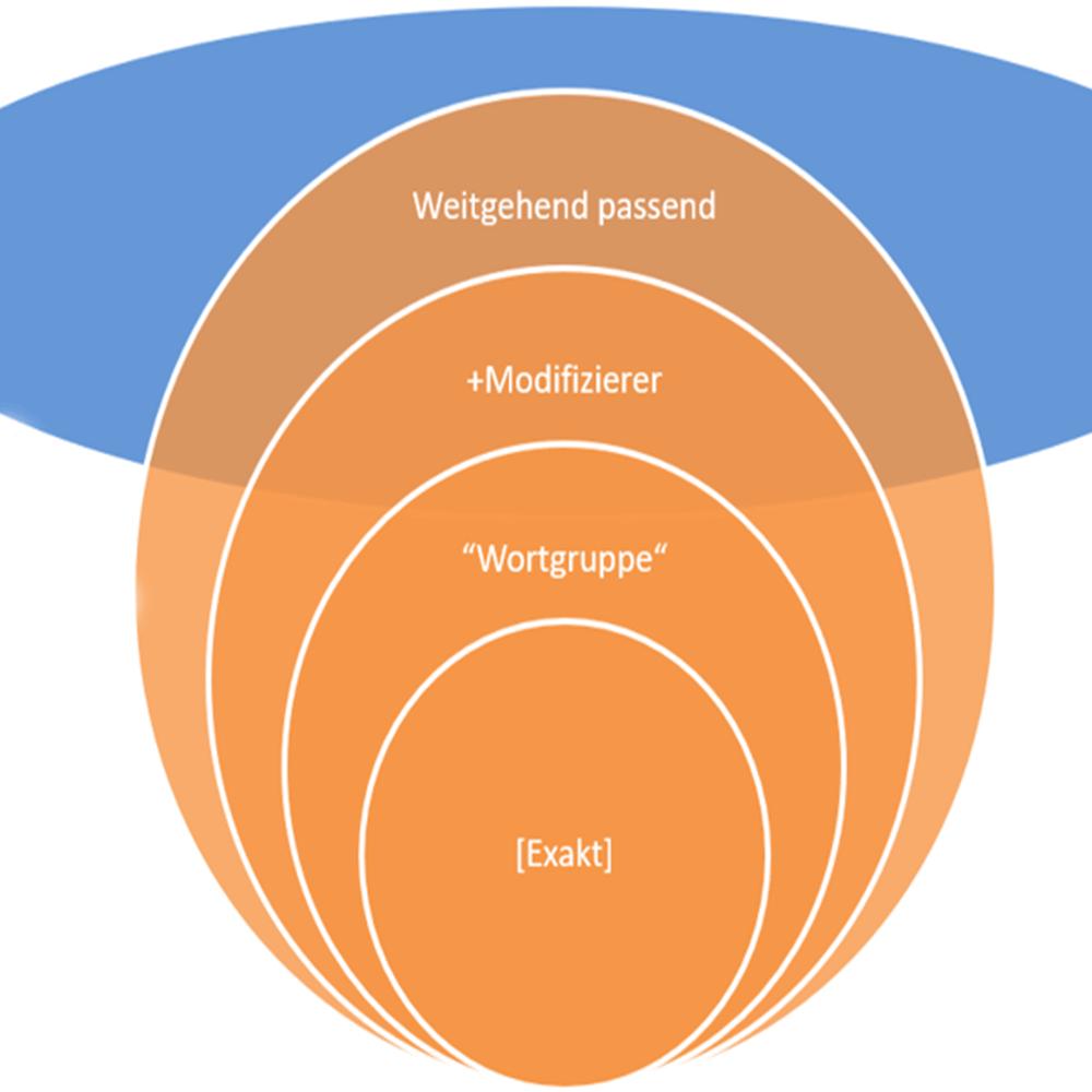 Grafik: Keyword-Optionen