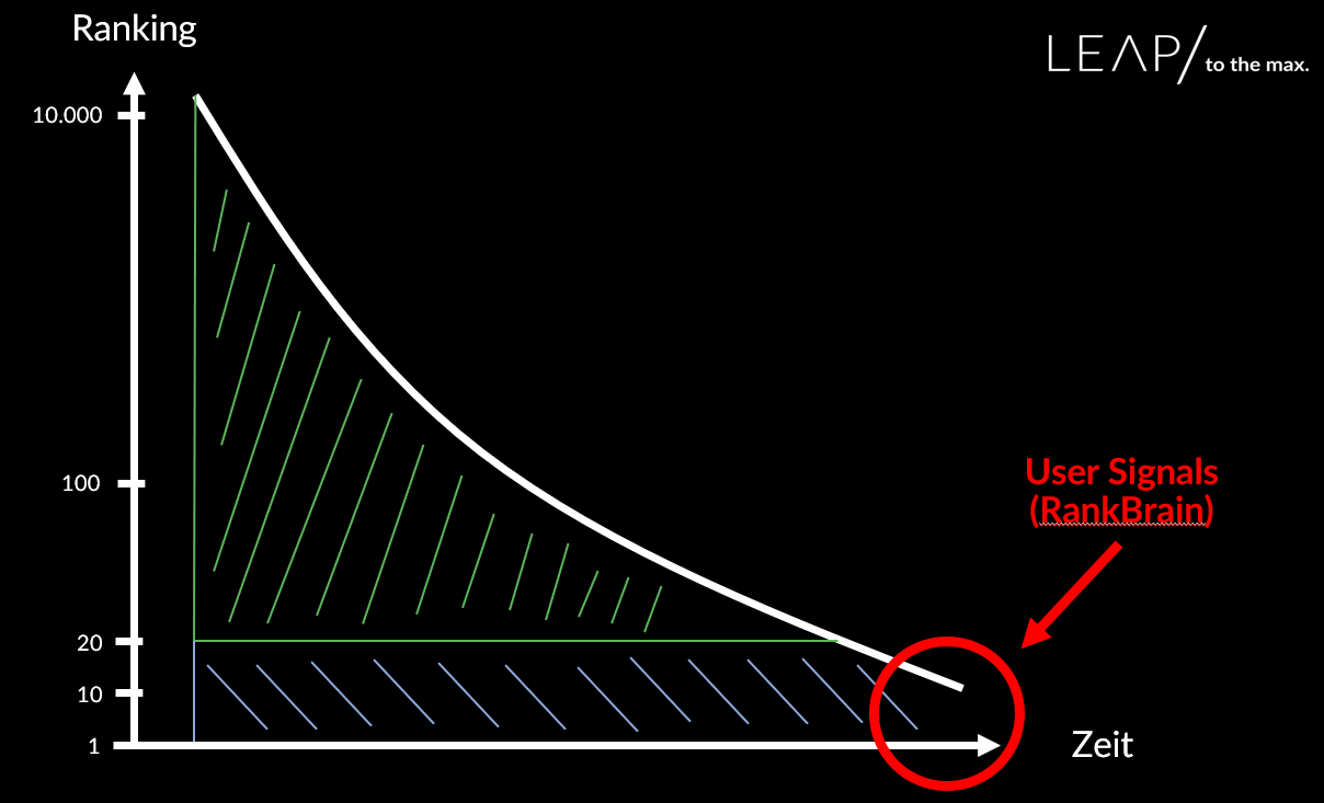 Diagramm: Ranking-Faktoren