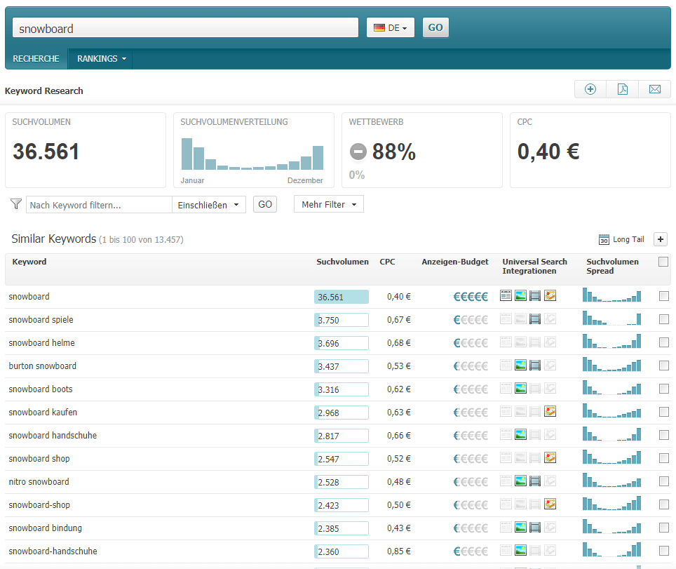 Screenshot: Searchmetrics