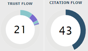 Screenshot Majestics Trust Flow und Citation Flow
